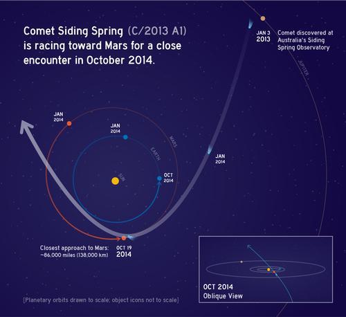 Oct2014CometSidingSpring_C2013A1-br