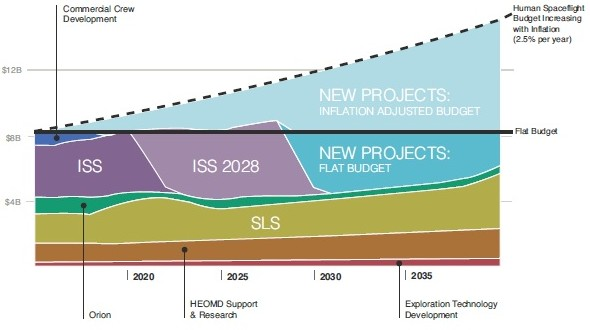 Projection budgétaire 2