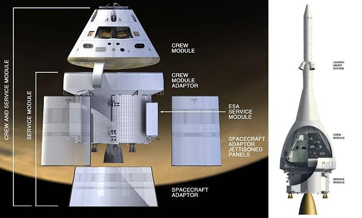 Composants d'Orion