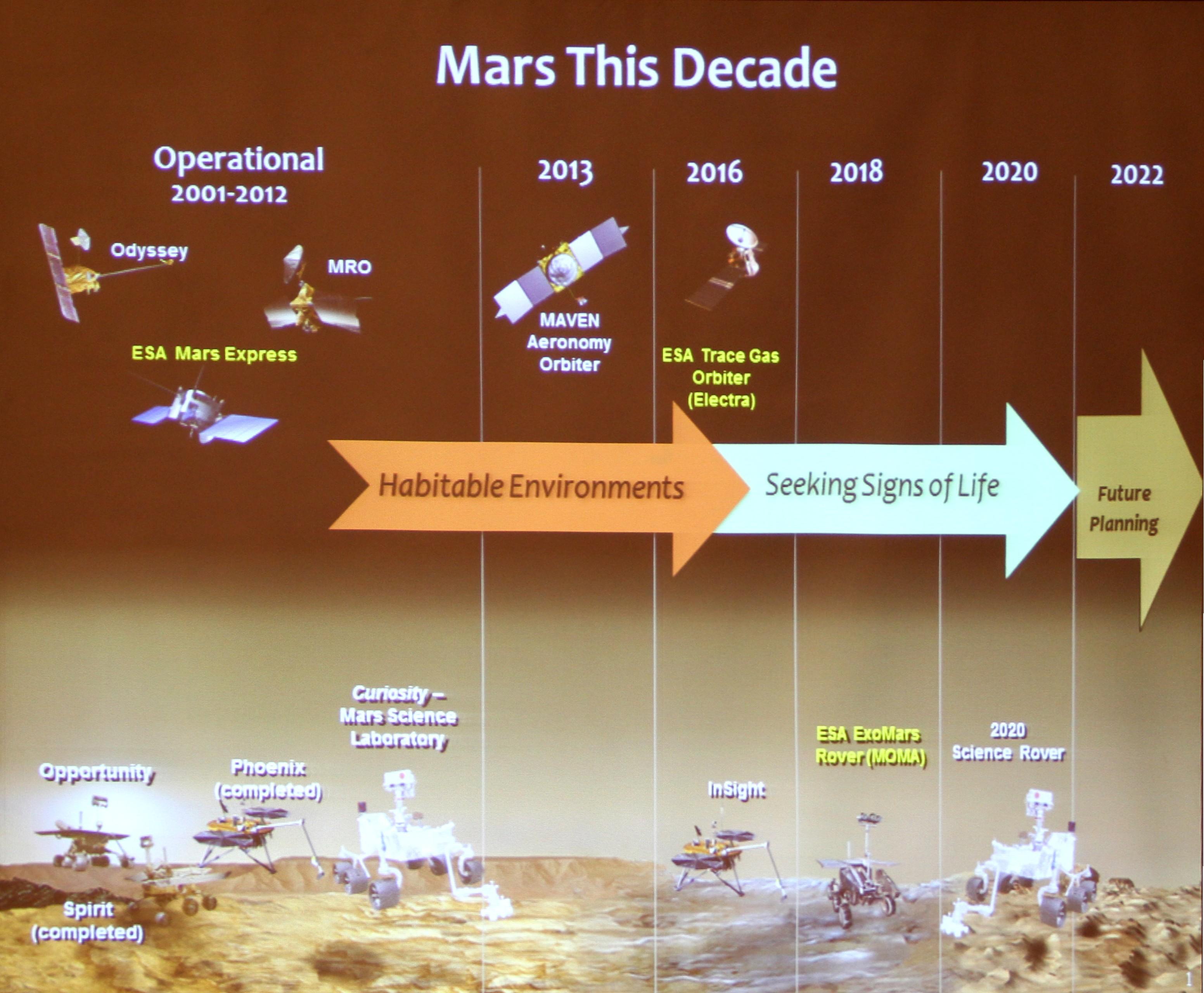 Mars this decade