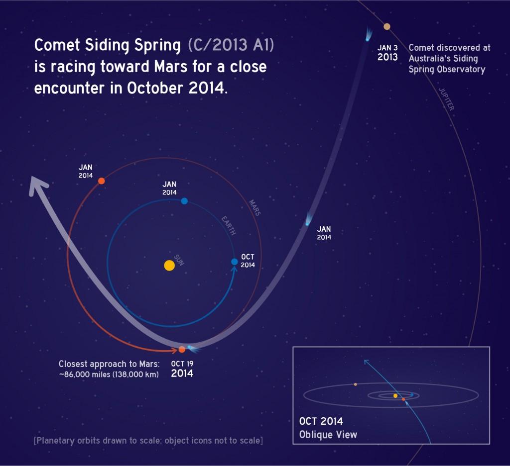 Oct2014CometSidingSpring_C2013A1-full-1024x937