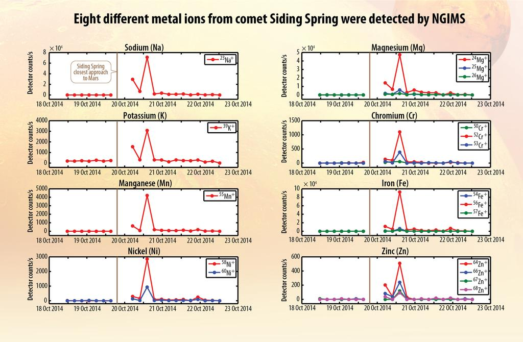 MAVEN-ions-metals-comet-dust-detected-on-Mars-PIA18858-br2