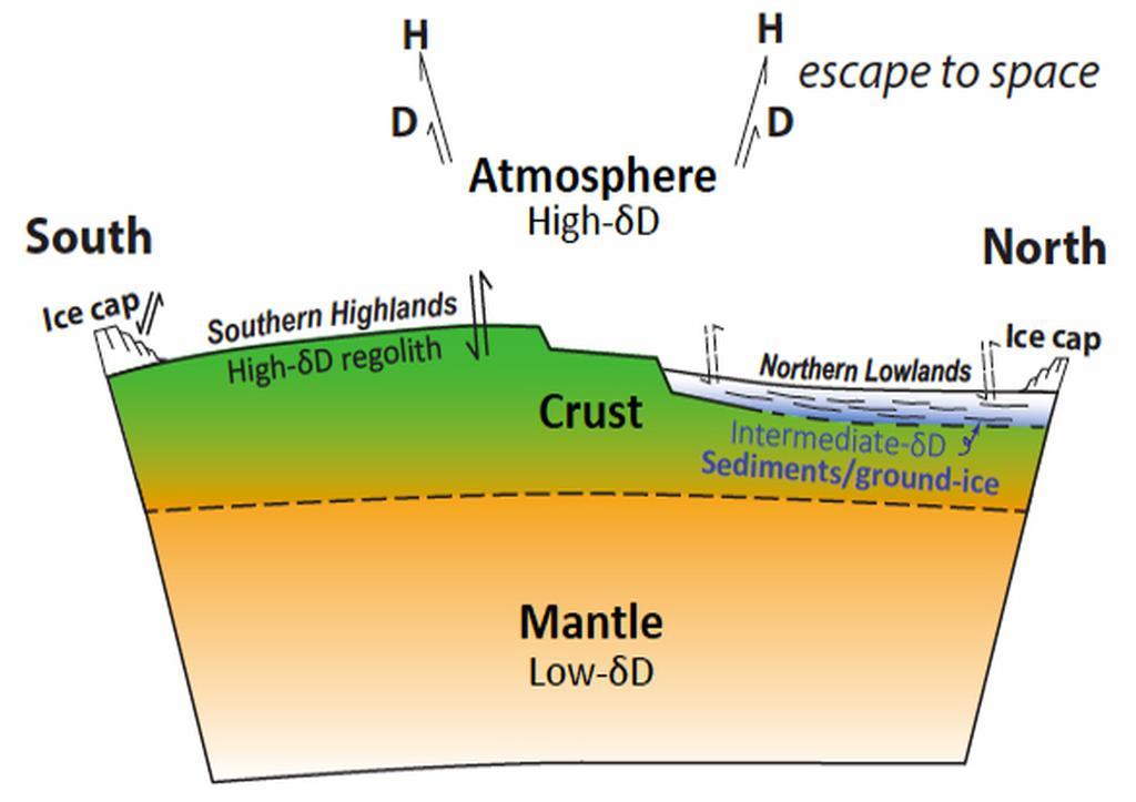 Существование водоемов на Марсе подтвердили метеориты